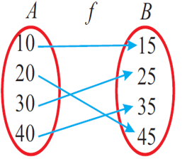 one and onto or bijective function