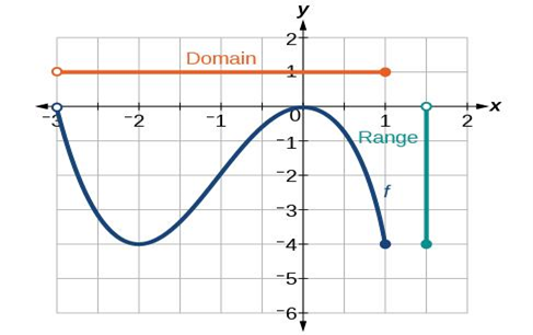 domain and range of an absolute value function from Graphs