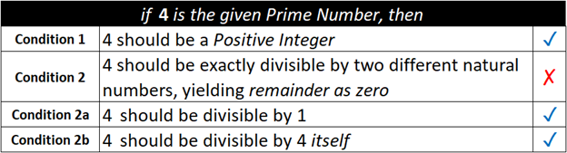 4 is the given prime number
