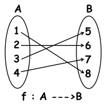elements of f (ordered pairs) using an arrow diagram