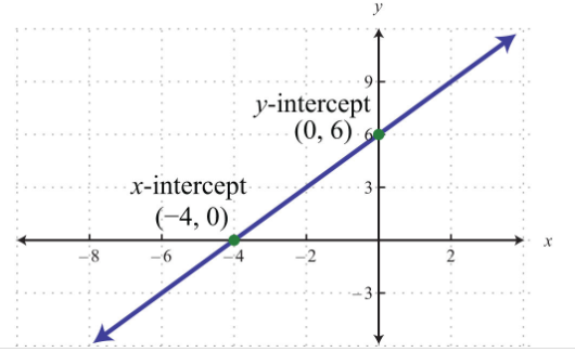 x and y intercepts by the graph
