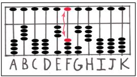 Abacus Multiplication : resetting to zero