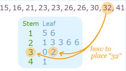 Stem and leaf plot
