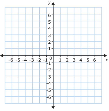 Distance between Two Points on the Same Coordinate Axes