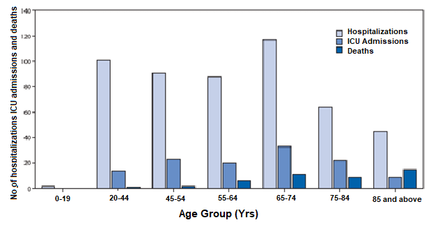 Bar graphs are used to compare data in categories
