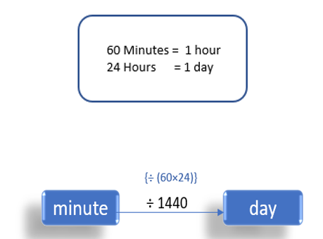 Minutes To Day (min to days)