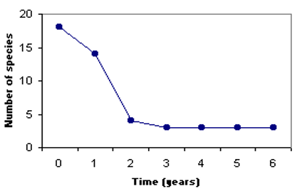 A-line plot or Line graph is a  graph that represents a series of data by using cartesian coordinate in the form of dots