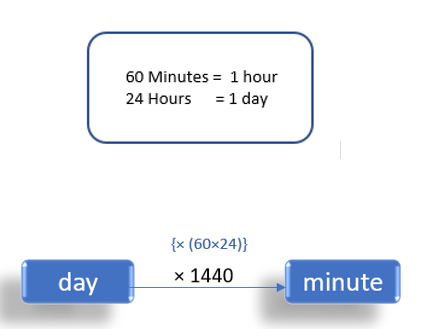 Days To Minute (days to min)