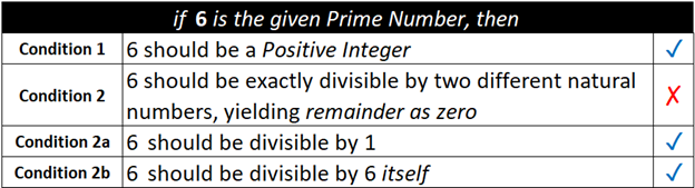 6 is the given prime number