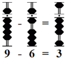 Simple Subtraction of two numbers using Abacus