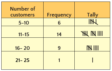 . Tally marks are often used to make a frequency distribution table.