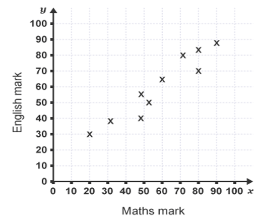 scatter diagram plotting marks in english and maths of students