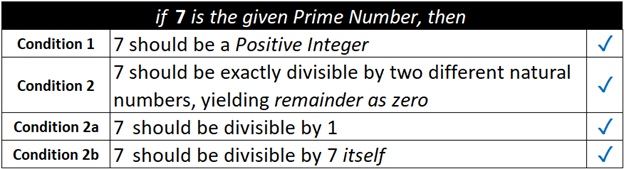 7 is the given prime number