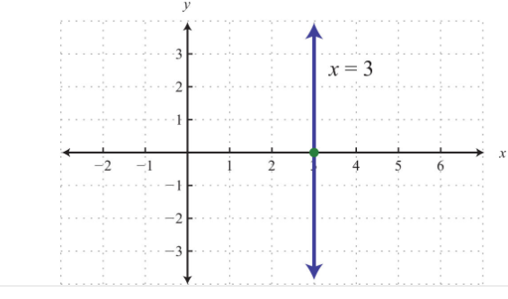 vertical line graphed above has an x intercept (3,0)