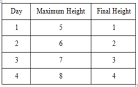 table shows the maximum and final height of the snail each day