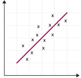 Positive correlation scatter diagram