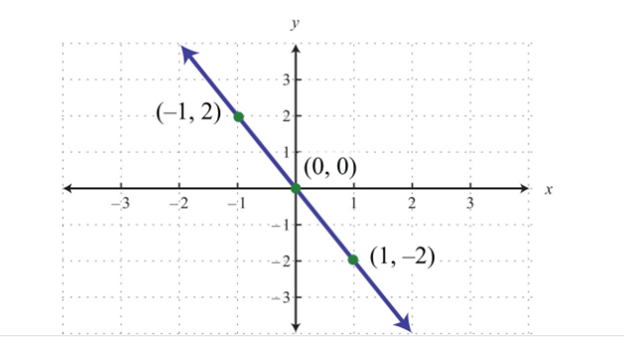 rdered pairs to graph the line(0,0),(-1,2)(1,-2)