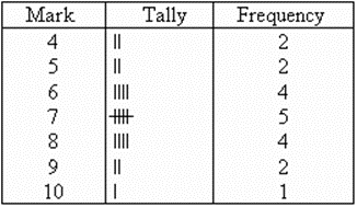 The frequency table with tally mark