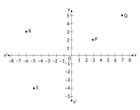 Study the graph, coordinates of point, abscissa, ordinate