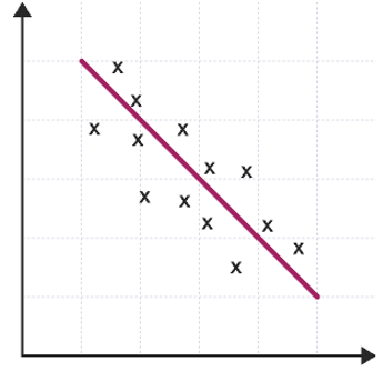 Negative correlation scatter diagram