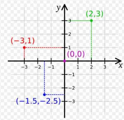 Principles of graphical representation