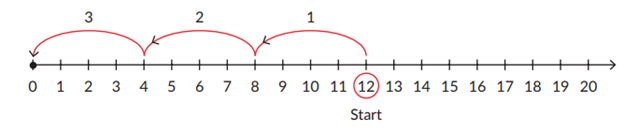 Divide using the number line