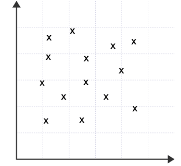 scatter diagram showing no correlation