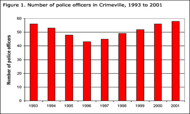 Bar graphing showing number of police officer in crimeville 1993 to 2001