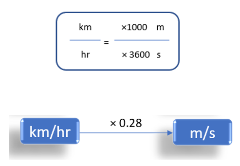 Kilometer/Hour To Meter/Second (km/h to m/s)