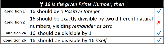 if 16 is the prime number