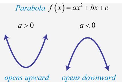 parabola opens downwards and upwards