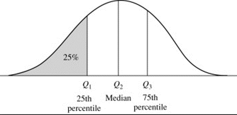 An interquartile range of data is the way to find the middle 50% of a given data set.
