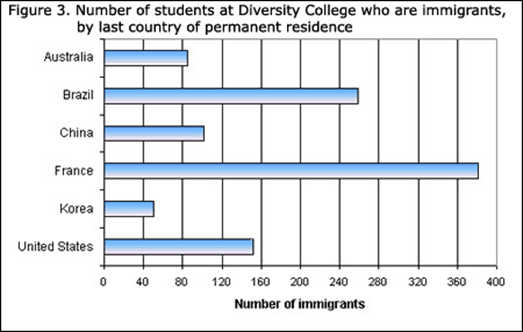 Bar graph showing number of immigrants