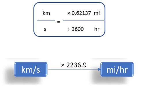 Kilometer/Second To Miles/Hour (km/s to mi/h)