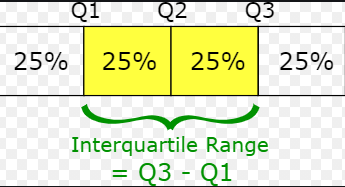 The most significant point of using IQR is that it is resistant to the outlier.