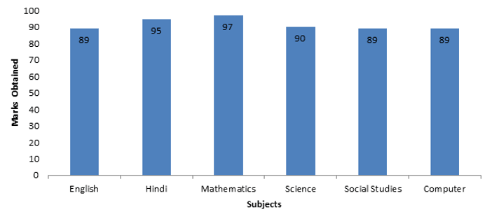 Bar chart showing student marks for subjects out of 100 marks.