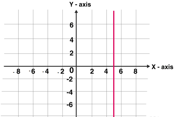Vertical line graphs : line parallel to y axis