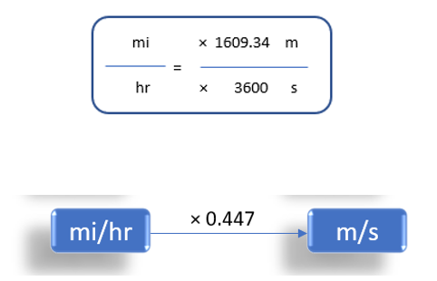 Miles/Hour To Meter/Second (mi/h to m/s)