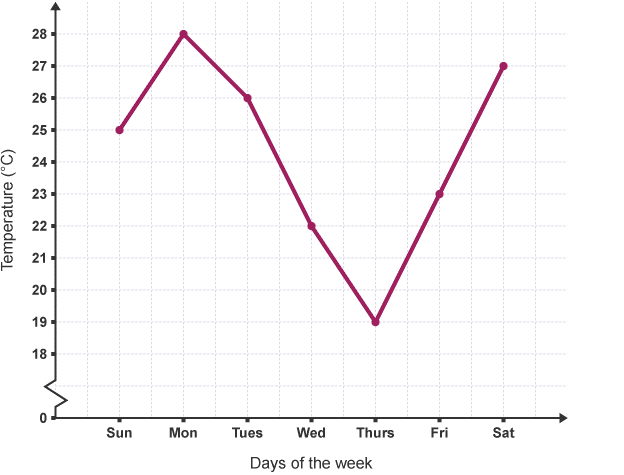 Straight Line Graph that join the plotted points that represent given data