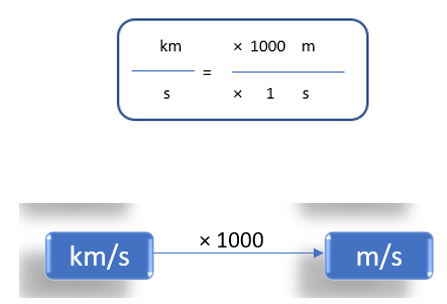 Kilometer/Second To Meter/Second (km/s to m/s)