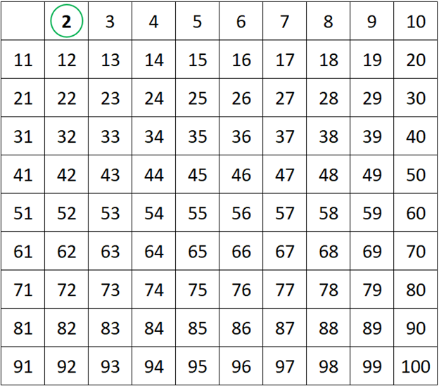 Mark 2 in the table as a prime number