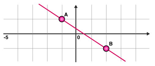 linear or line graph: drawing between two points A and B
