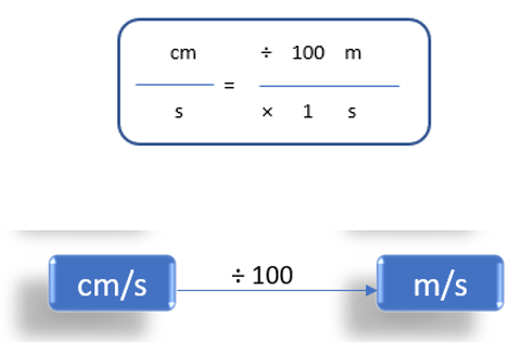 Centimeter/Second To Meter/Second (cm/s to m/s)
