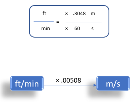 Feet/Minute To Meter/Second (ft/min to m/s)