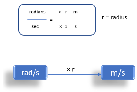 Radians/Second To Meter/Second (rad/s to m/s)