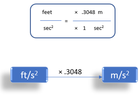 Feet/Second2 To Meter/Second2 (ft/s2 to m/s2)