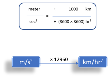 Meter/Second2 To Kilometer/Hour2 (m/s2 to km/h2)