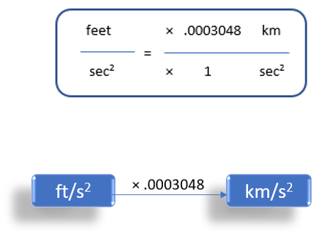 Feet/Second2 To Kilometer/Second2 (ft/s2 to km/s2)
