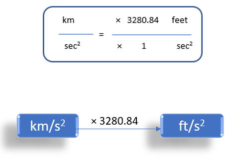 Kilometer/Second2 To Feet/Second2 (km/s2 to ft/s2)