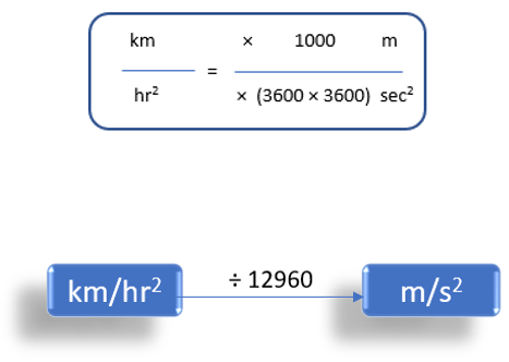 Kilometer/hour2 To Meter/Second2 (km/h2 to m/s2)